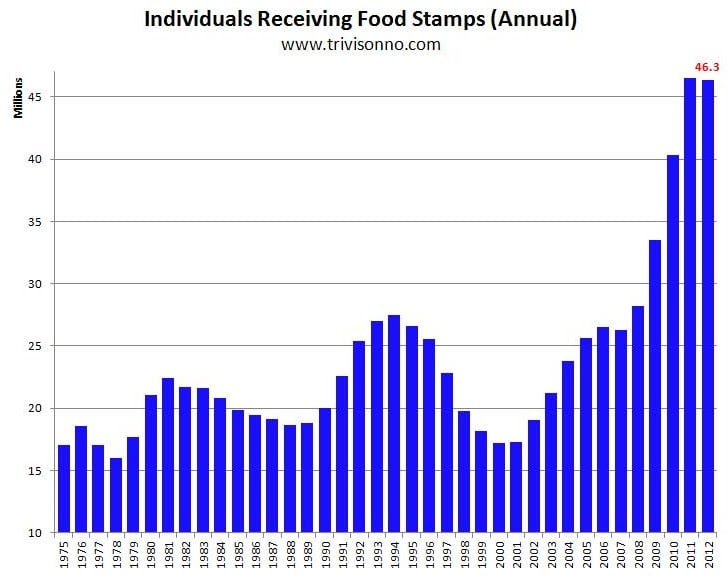 Food Stamp Diet: Eat Right and Get Fit! foodstamps2012