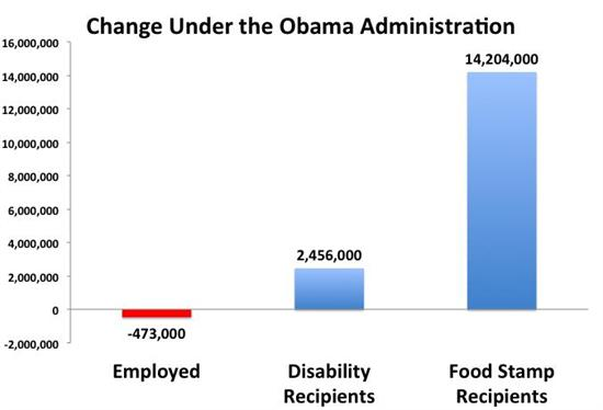 "Obama: ""We Are in the Midst of a Huge Recovery"" changeunderobama"
