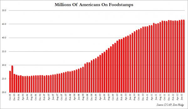 Reality: More People Requested Emergency Food Assistance Than Found Jobs food stamps oct