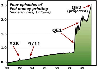 Fed QE Episodes
