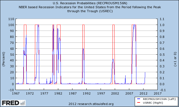 Fed Report: 100% Chance of Recession recession probs