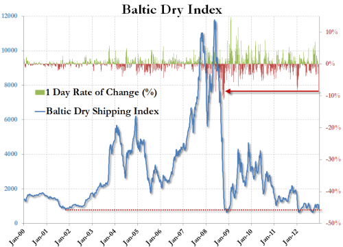 Standstill: The Charts That Prove The Global Economy Is In Serious Trouble BalticDryIndex2