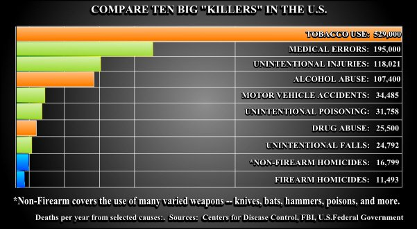 "According to statistics assembled from the Federal Bureau of Investigation, the Center for Disease Control and the Federal Government, firearms related homicides are minuscule in comparison to other the other ""big killers"" in the United States."
