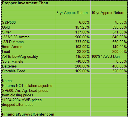 Prepper_Investment_Chart_-_FinancialSurvivalCenter