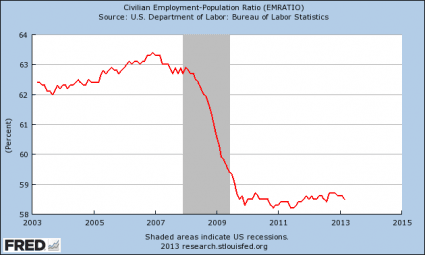Civilian Employment Population Ratio