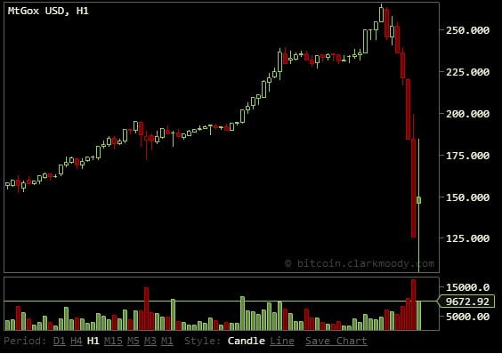 BitCoin Down 50% In Massive Sell Off: Over $1 Billion Vaporized In a Few Hours Bitcoin Collapse