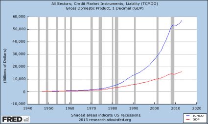 Total-Debt-Growth-vs.-GDP-Growth-425x255