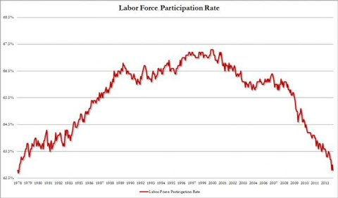 labor-force