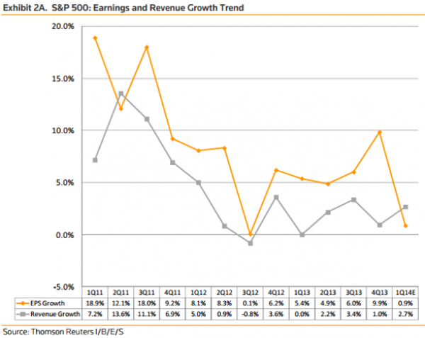EPS Growth