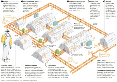 "Report: Governments Building Ebola Detention Camps to Quarantine the Infected: ""Community Care Centers"" ebola treatment facility"