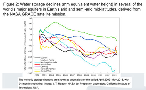 NASA-grace-water-storage-declines
