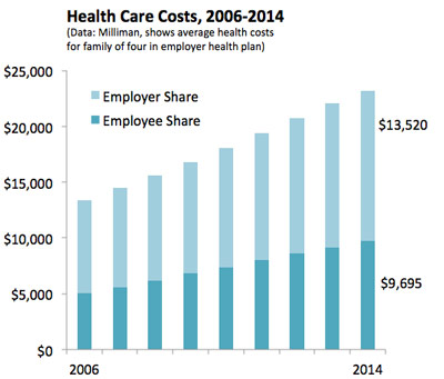 health-care-costs-2014