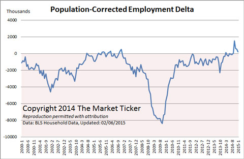 population-corrected-employment
