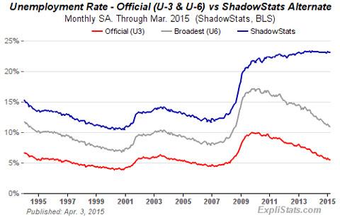 http://shtfplan.com/wp-content/uploads/2015/04/recessionconfirmed2.jpg
