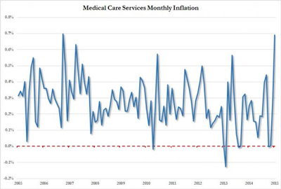 medical-care-inflation