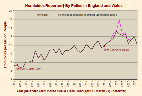 EnglandHomicides