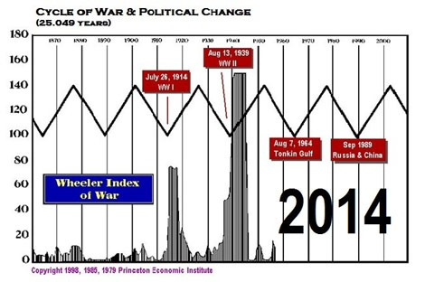 cycles-of-war