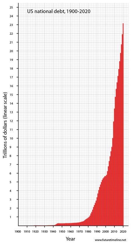 usnationaldebt-2020