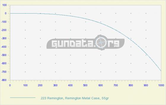 .223 ballistics chart (GunData.org)