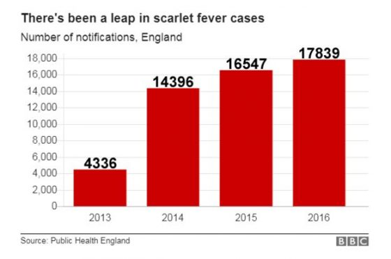 scarlet-fever-chart